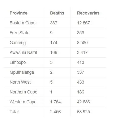 Death toll and recoveries