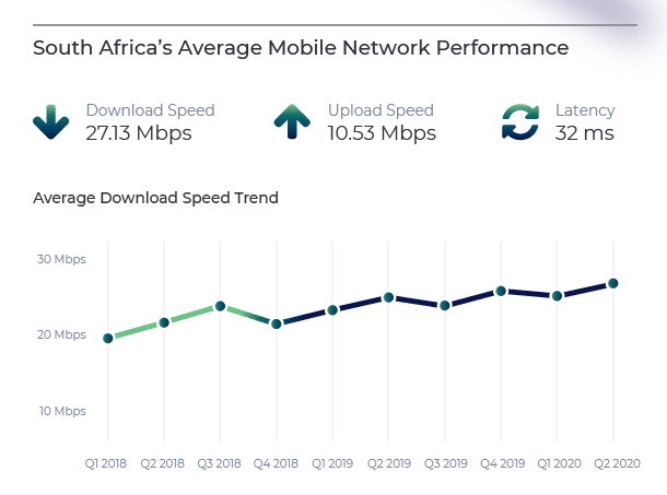 Q2 2020 Mobile Network Quality Report