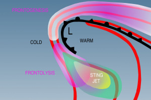 Illustration of weather pattern that can lead to a sting jet