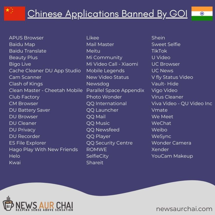 59 Chinese Apps Banned in India