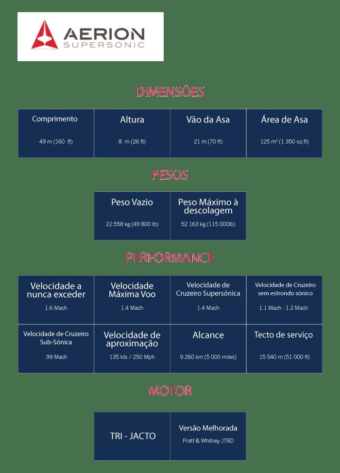 infografico---aerionsupersonic