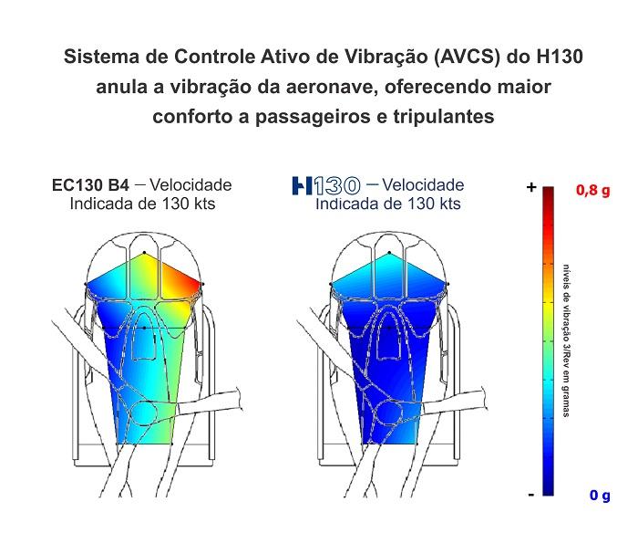 Helibras H130 Infográfico_vibracao 700px