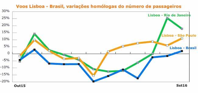 grafico-voos-lis-brasil-650px
