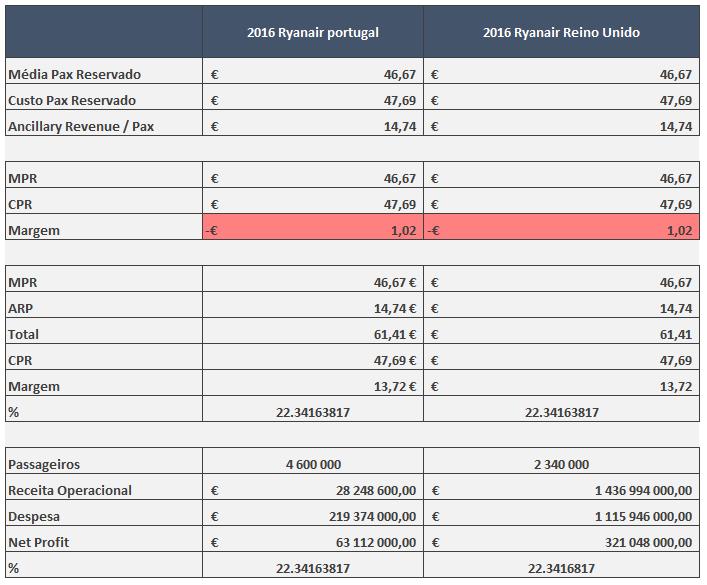Análise comparativa de rácios em Portugal e Reino Unido