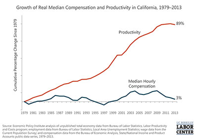 Between 1979 and 2013, the productivity of California workers increased by 89 percent, but median hourly compensation (wages plus benefits), adjusted for inflation, increased only 3 percent.