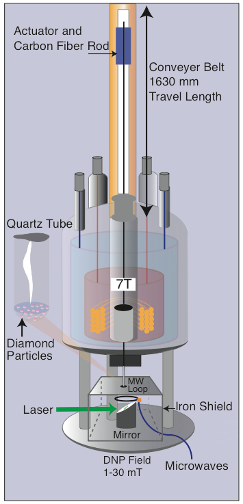 "Image - The device in this diagram was used to study diamonds subjected to green laser light and low-field microwave energy. After they were pulsed with laser light, the diamond samples were quickly hoisted up to a high-field superconducting magnet to measure a property known as ""hyperpolarization."" (Credit: Berkeley Lab, UC Berkeley)"
