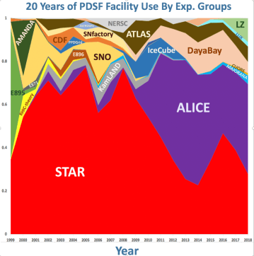 Chart - This chart shows the physics collaborations that used PDSF over the years, with the heaviest usage by the STAR and ALICE collaborations. (Credit: Berkeley Lab)