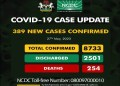 BREAKING: Nigeria records 389 new COVID-19 cases, total now 8,733