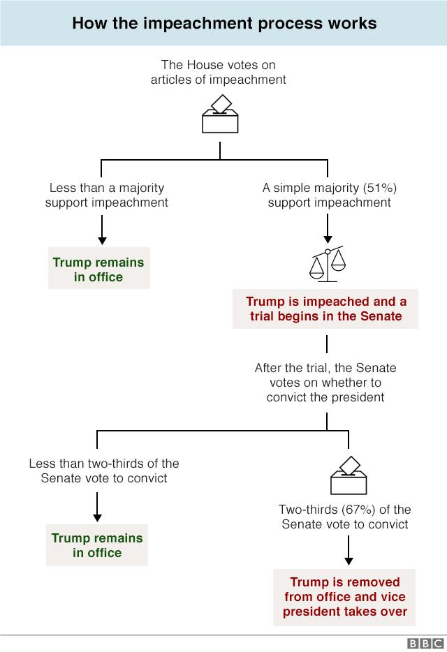 Trump Impeachment Flow