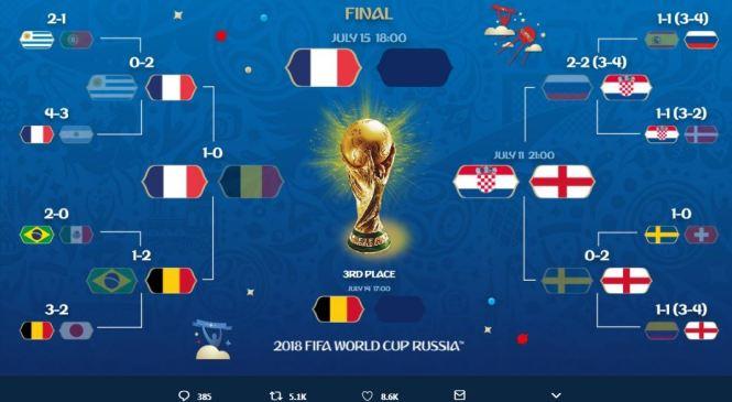 क्या फीफा वर्ल्ड कप 2018 बन गया है यूरो कप जैसा? जानिए कैसे