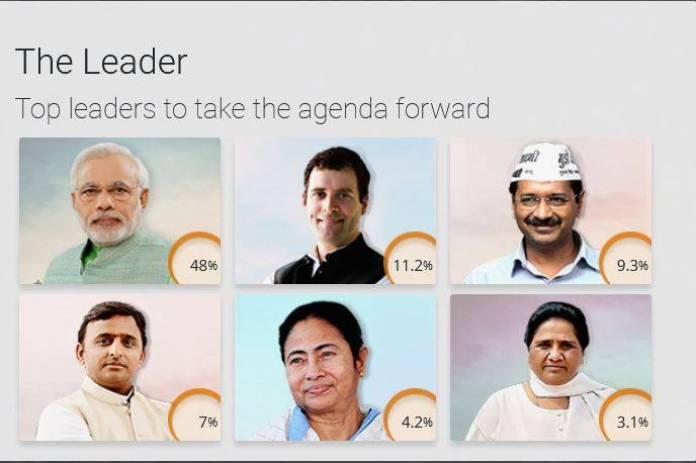 #ipac, #i-pac, #prashant kishor, #election, #survey, #2019