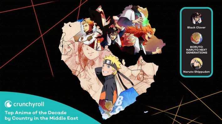 Animes mais assistidos no Oriente médio na década