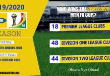 2019/2020 MTN FA Cup Round Of 64 Draw