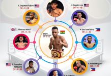 potential opponents for Wasiru Mohammed