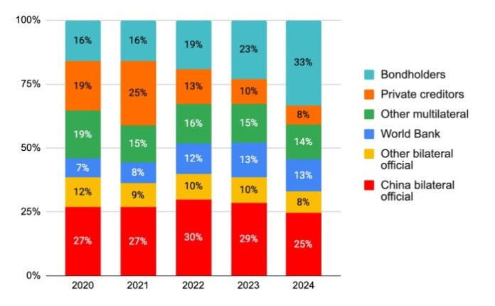 Figure 3: Projected Debt Service in DSSI-Eligible African Countries, 2020-2024. Graphic by CARI using World Bank data.
