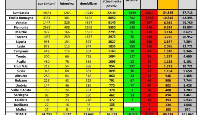 141 Coronavirus Cases in Ghana