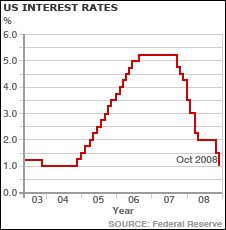US interest rates graph