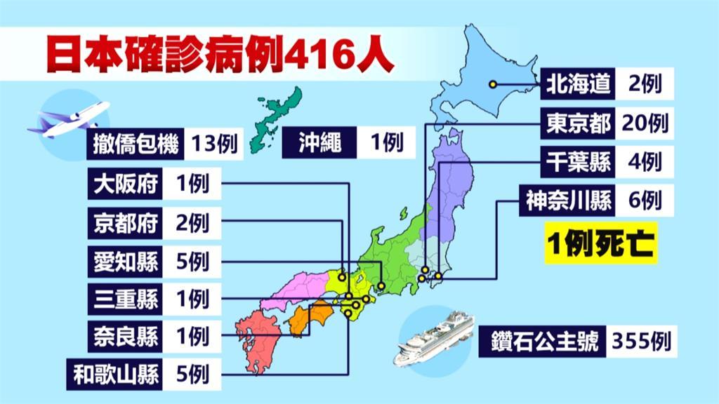 武漢肺炎/日本再增2確診!學者:恐進入擴大感染階段