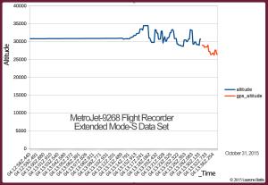 2015.10.31 GRAPH- MetroJet-9268 Flight Recorder Extended Mode-S Data Set - Demonstrating how US DEW downed Metrojet 9268