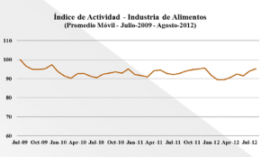 The food industry's activity index has fluctuated between stagnation and moderate decline, the MIDA study shows.