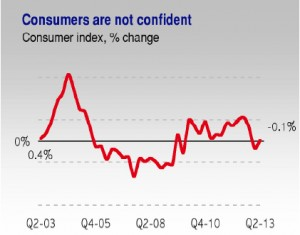 Consumer confidence was low during the second quarter. (Credit: Heidie Calero Consulting Group)