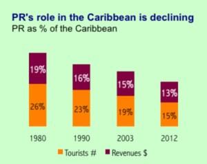 tourism graphic 2