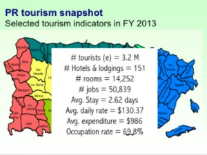 tourism graphic