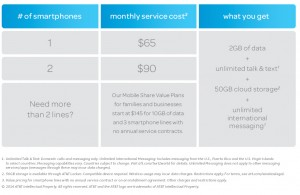 Here's how it works for plans with smartphone lines on an installment agreement or with no annual service contract.  Device costs and other fees also apply, AT&T says.
