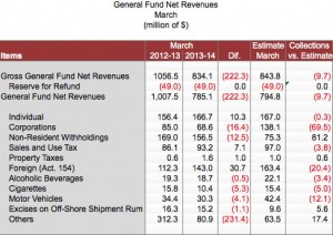 General fund preliminary revenue estimates for March.