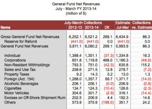 Year-to-date revenue collections.
