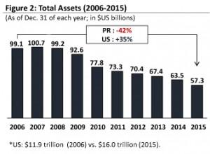 banking op ed graph 2