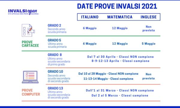 Prove Invalsi 2021 Italia
