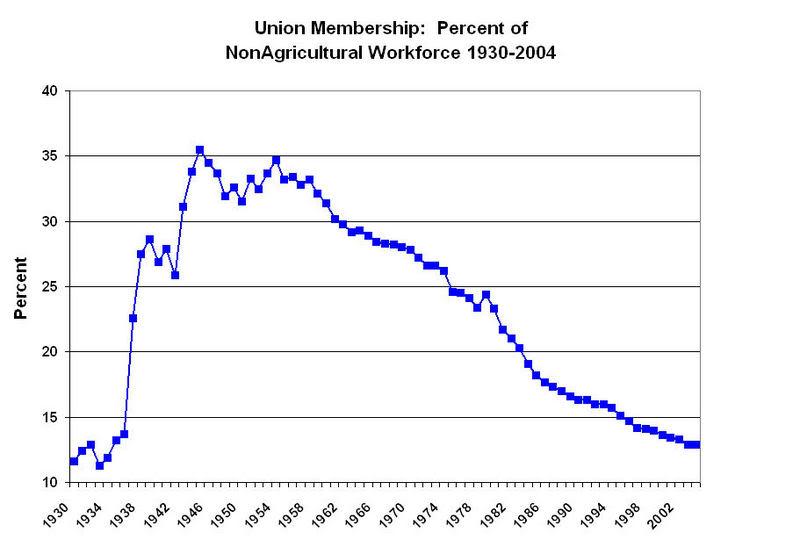 Union_Membership_1930-2004.jpg