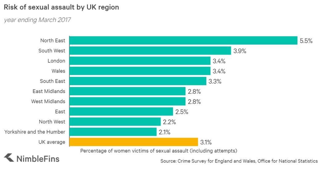 Risk of assault by UK region
