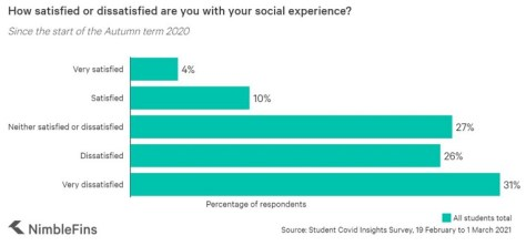 Satisfaction with social experiences