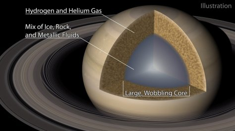 Labeled illustration of Saturn's fuzzy core.