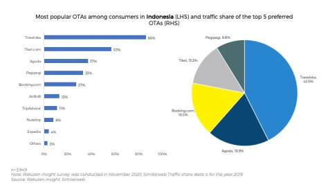 Southeast Asia's online travel agencies -- Looking for the right? New Skift Research: Balance