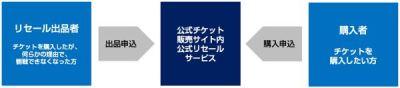 東京オリンピック 購入方法 落選 次