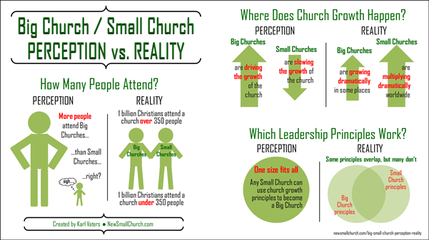 Big Church Small Church Perception Reality Infographic (wide - medium)