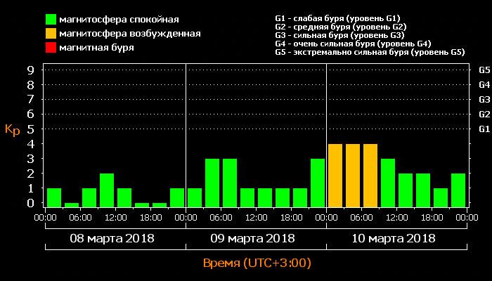 Магнитные бури на неделе с 12 по 18 марта 2018 года: расписание по дням и часам