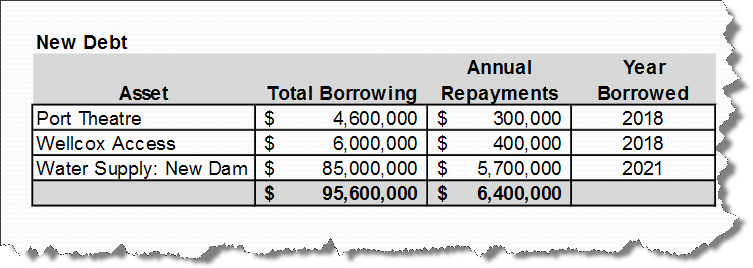 New debt earmarked in November 2016 presentation