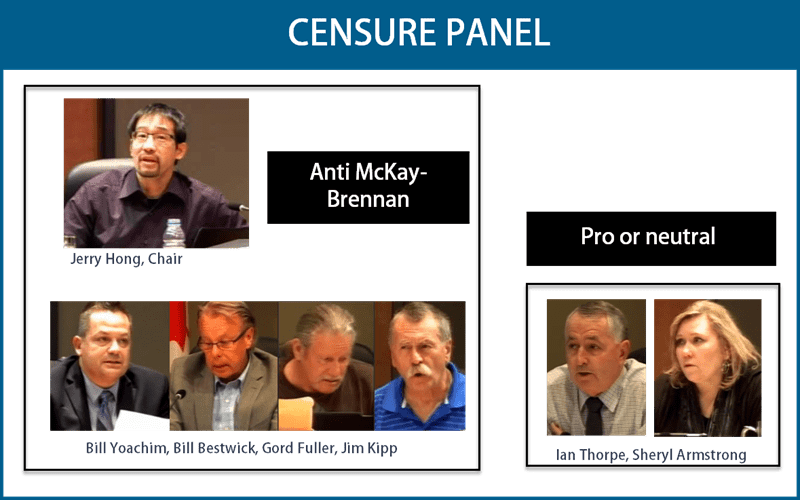 Nanaimo Censure Panel