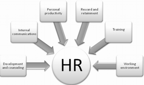 HR Planing for Growth of Company