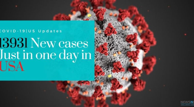 13931 new cases of coronavirus in us in one day