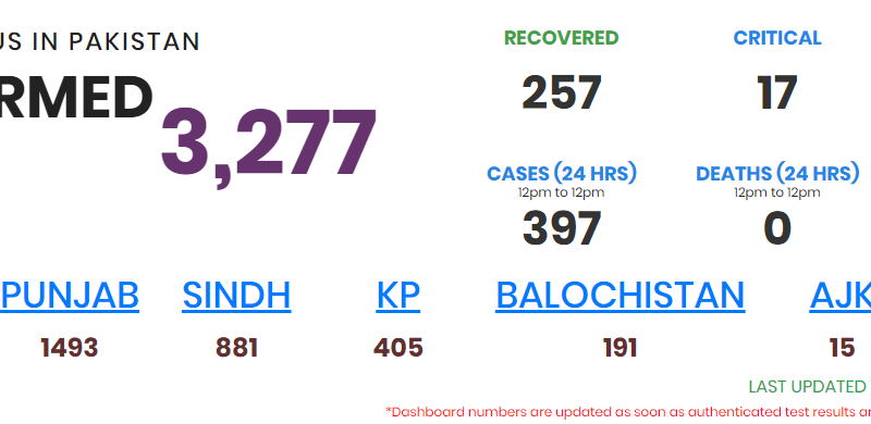 Coronavirusc ases in Pakistan has risen to 3278