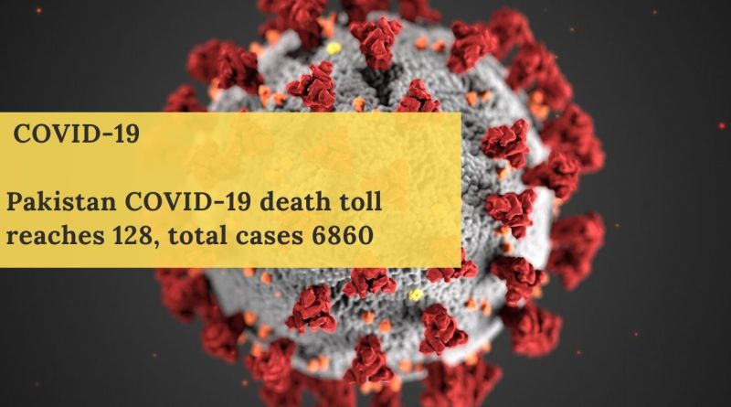 Pakistan COVID-19 death toll reaches 128 and total cases 6860