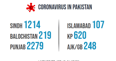 death toll has risen to 68 in Pakistan and total cases 4698