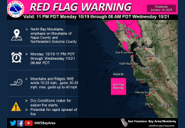 Breezy Week Ahead. Red Flag Warnings from Late Monday to Early Wednesday.