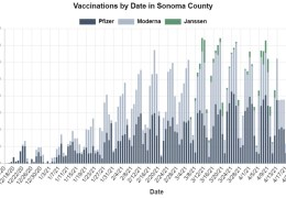 Sonoma County COVID-19 Vaccinations Slow