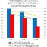 【悲報】iPhone7の国内販売、42%減の大爆死